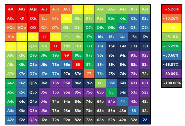 온라인포커사이트 핸드 순위표 모르면 질 수 밖에 없다.